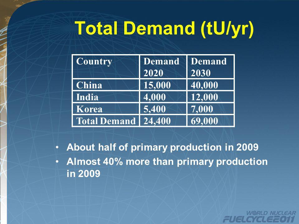 9 Uranium Resources