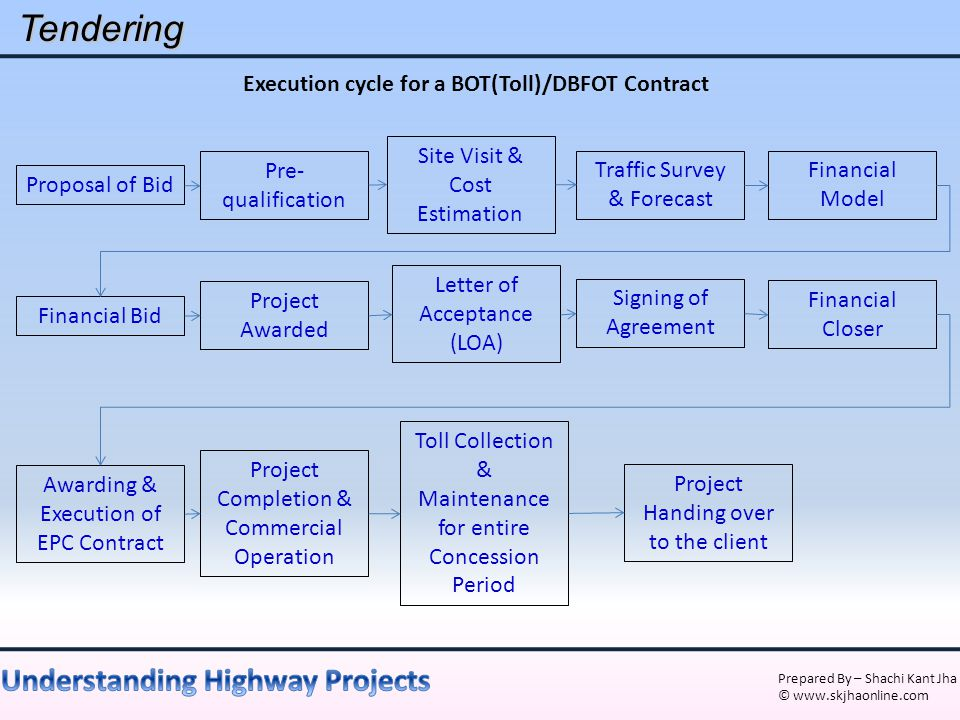 Prepared By – Shachi Kant Jha © www.skjhaonline.comTendering Execution cycle for a BOT(Toll)/DBFOT Contract Proposal of Bid Site Visit & Cost Estimati