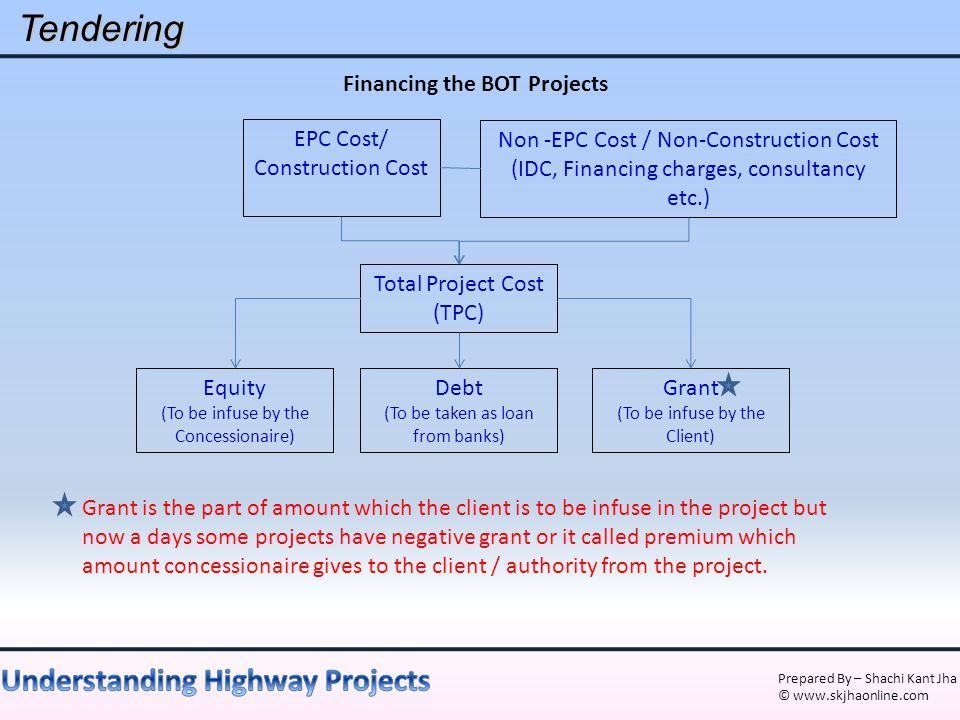 Prepared By – Shachi Kant Jha © www.skjhaonline.comTendering Financing the BOT Projects EPC Cost/ Construction Cost Non -EPC Cost / Non-Construction C