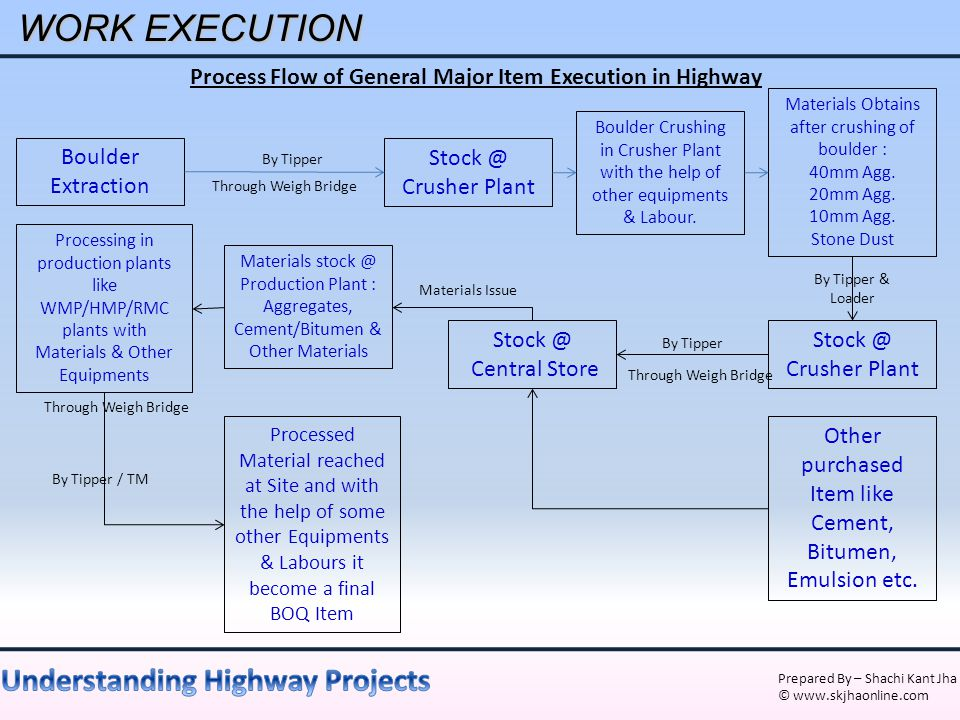 Prepared By – Shachi Kant Jha © www.skjhaonline.com WORK EXECUTION Process Flow of General Major Item Execution in Highway Boulder Extraction Stock @