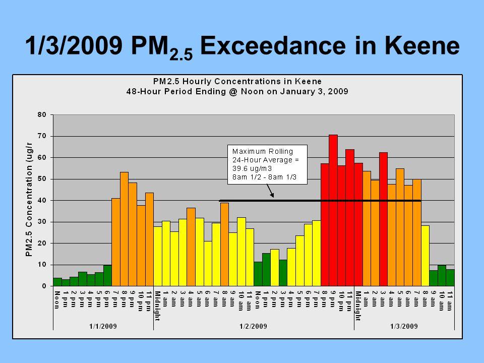1/3/2009 PM 2.5 Exceedance in Keene