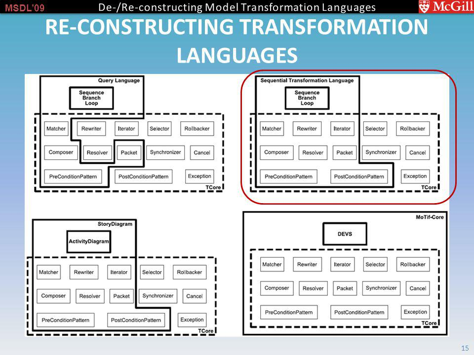 MSDL09 RE-CONSTRUCTING TRANSFORMATION LANGUAGES 15