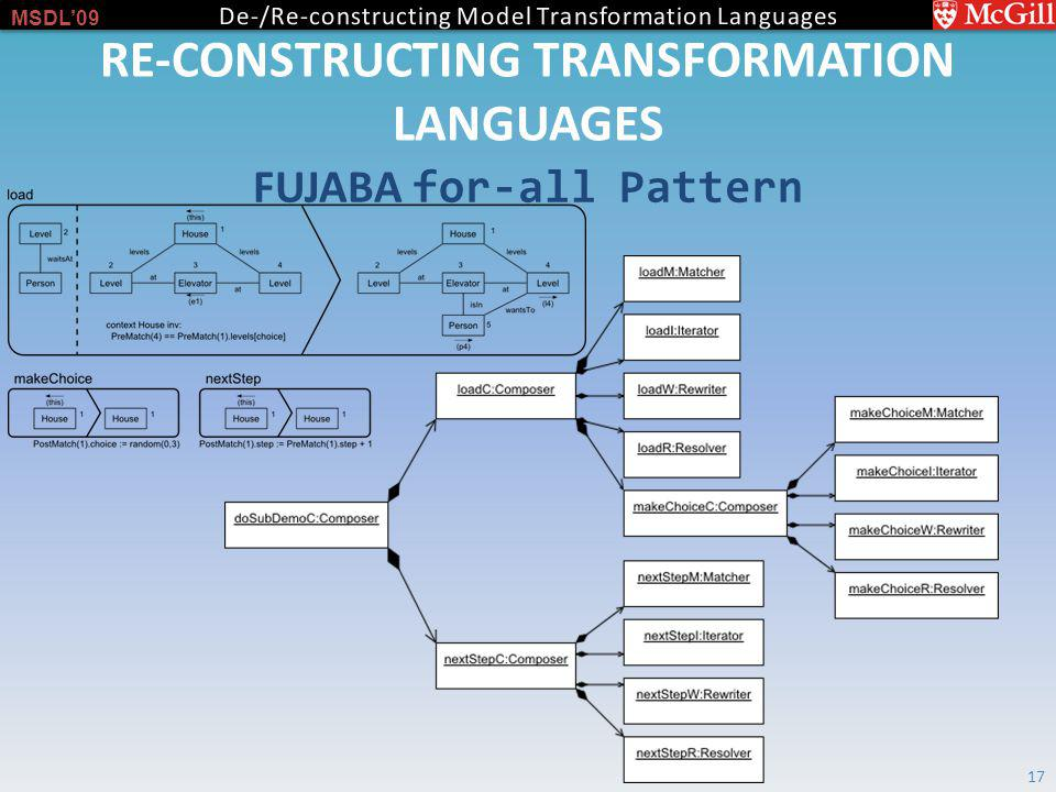 MSDL09 RE-CONSTRUCTING TRANSFORMATION LANGUAGES FUJABA for-all Pattern 17