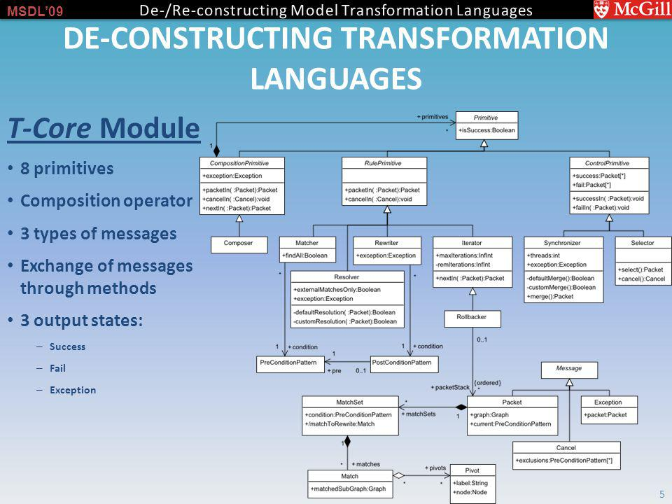 MSDL09 DE-CONSTRUCTING TRANSFORMATION LANGUAGES 5 T-Core Module 8 primitives Composition operator 3 types of messages Exchange of messages through methods 3 output states: – Success – Fail – Exception