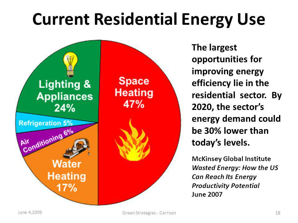Current Residential Energy Use The largest opportunities for improving energy efficiency lie in the residential sector. By 2020, the sectors energy de
