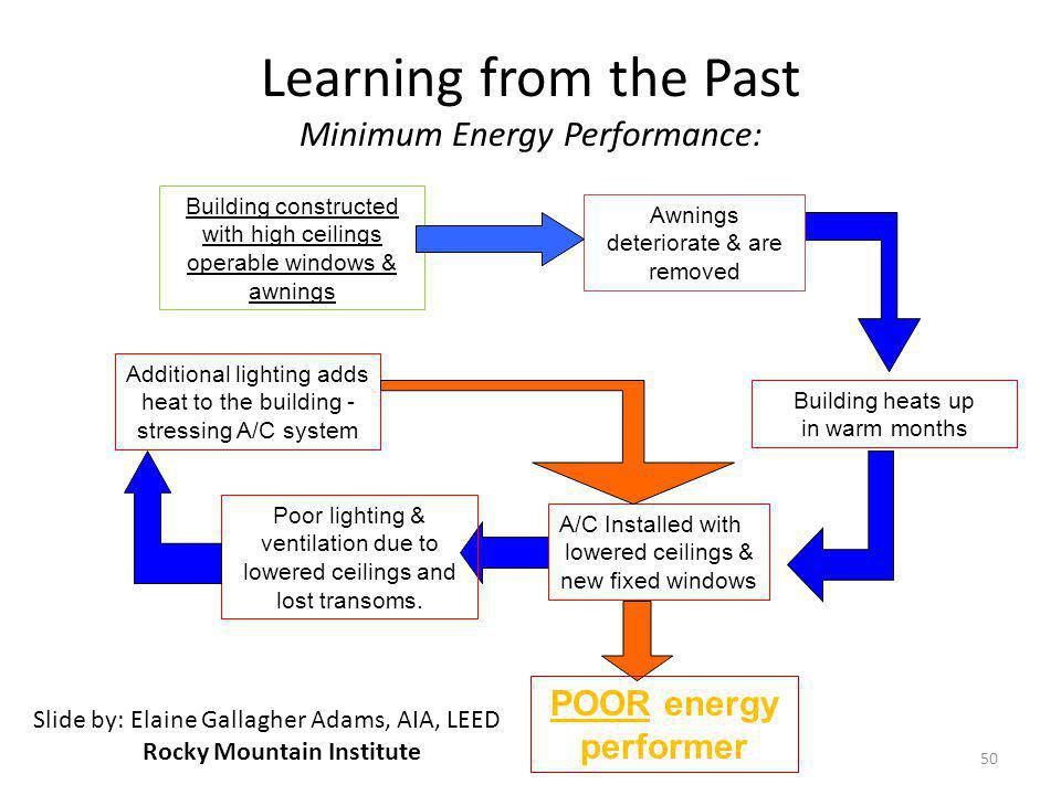 Learning from the Past Minimum Energy Performance: Building constructed with high ceilings operable windows & awnings Awnings deteriorate & are remove