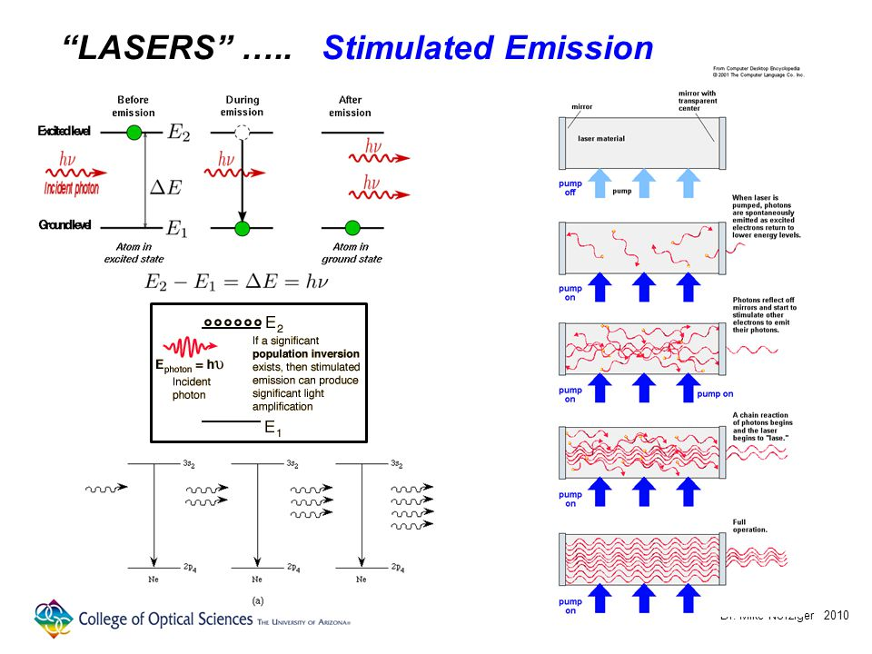 Dr. Mike Nofziger 2010 LASERS ….. Stimulated Emission