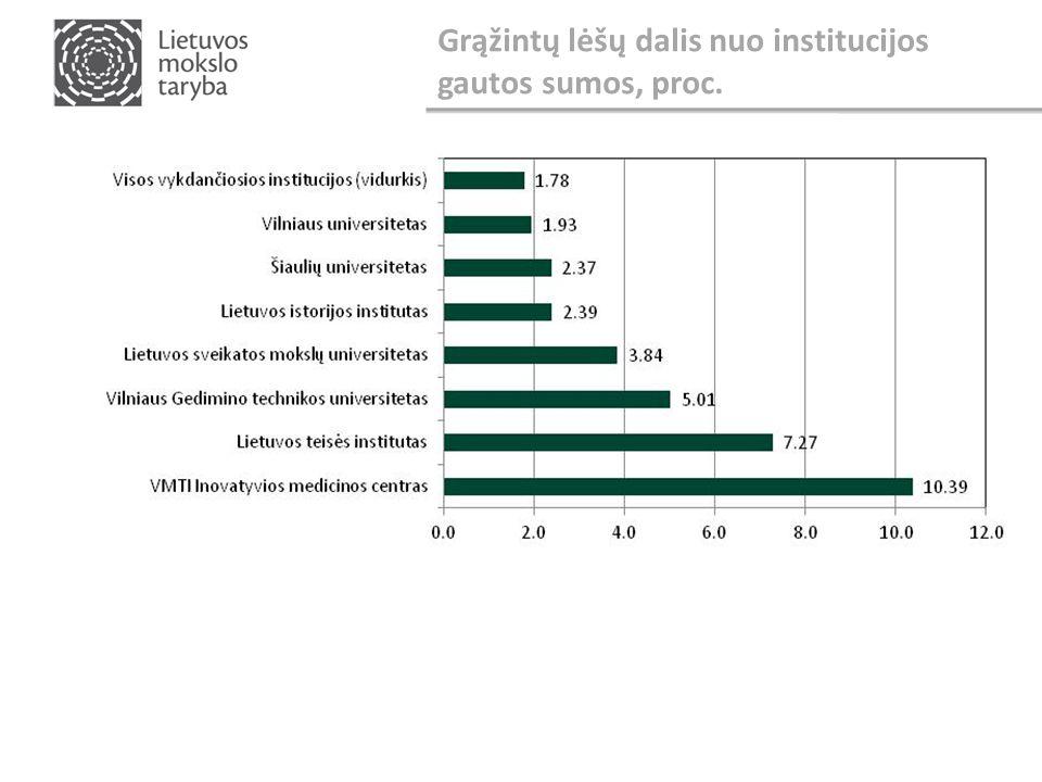 Grąžintų lėšų dalis nuo institucijos gautos sumos, proc.
