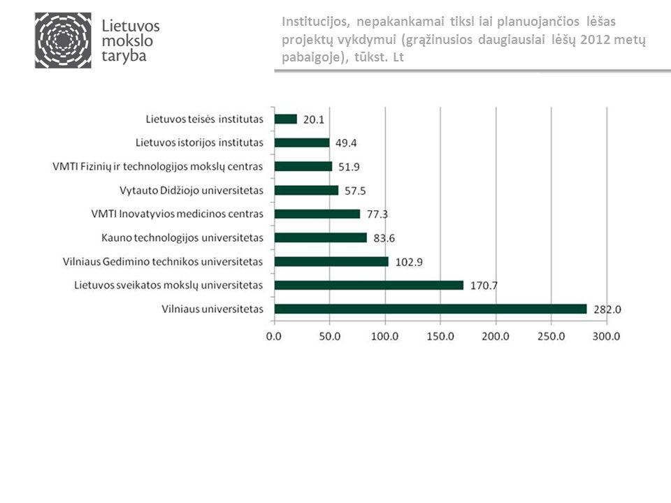 Institucijos, nepakankamai tiksl iai planuojančios lėšas projektų vykdymui (grąžinusios daugiausiai lėšų 2012 metų pabaigoje), tūkst.