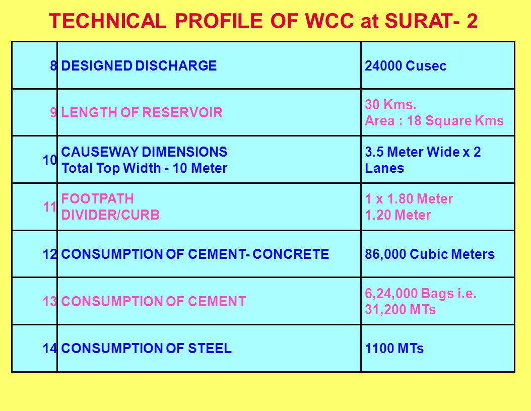 TECHNICAL PROFILE OF WCC at SURAT- 2 8DESIGNED DISCHARGE24000 Cusec 9LENGTH OF RESERVOIR 30 Kms. Area : 18 Square Kms 10 CAUSEWAY DIMENSIONS Total Top