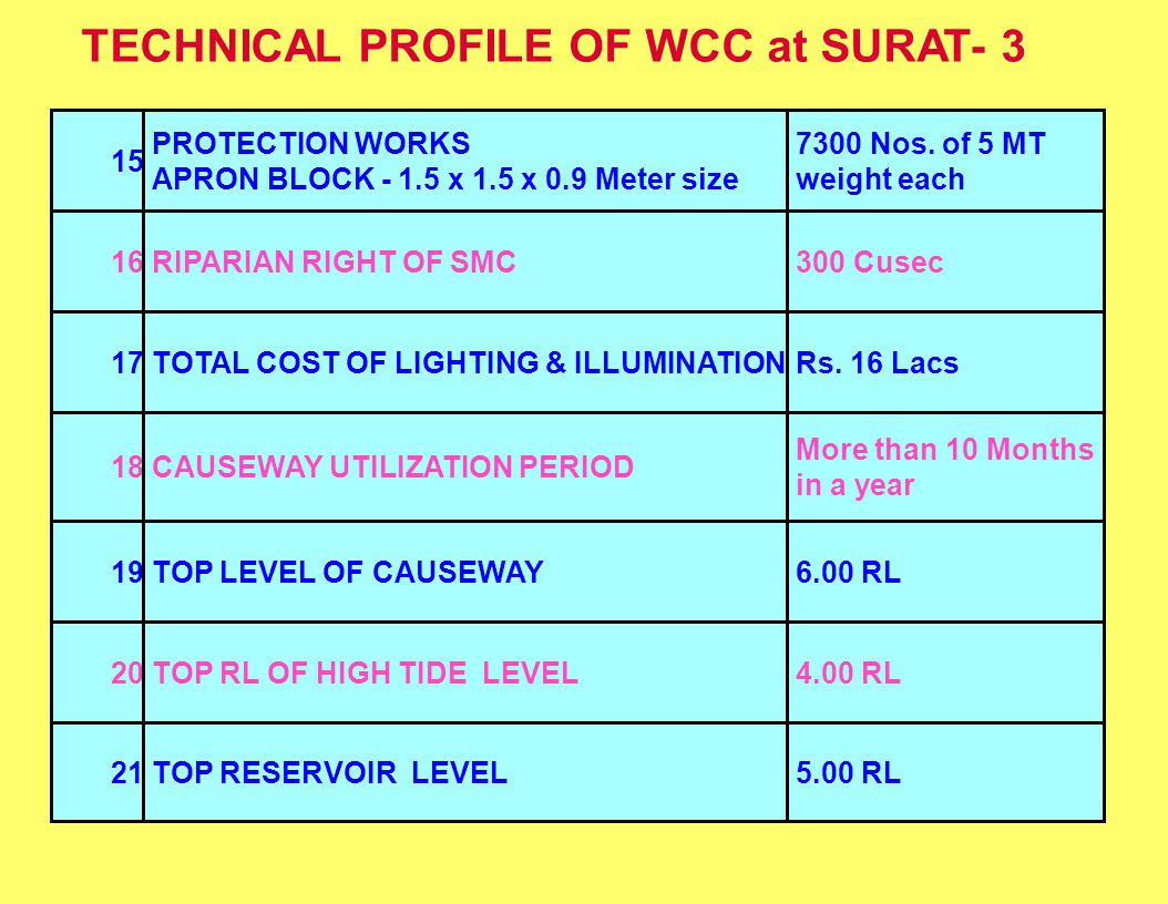 TECHNICAL PROFILE OF WCC at SURAT- 3 15 PROTECTION WORKS APRON BLOCK - 1.5 x 1.5 x 0.9 Meter size 7300 Nos. of 5 MT weight each 16RIPARIAN RIGHT OF SM