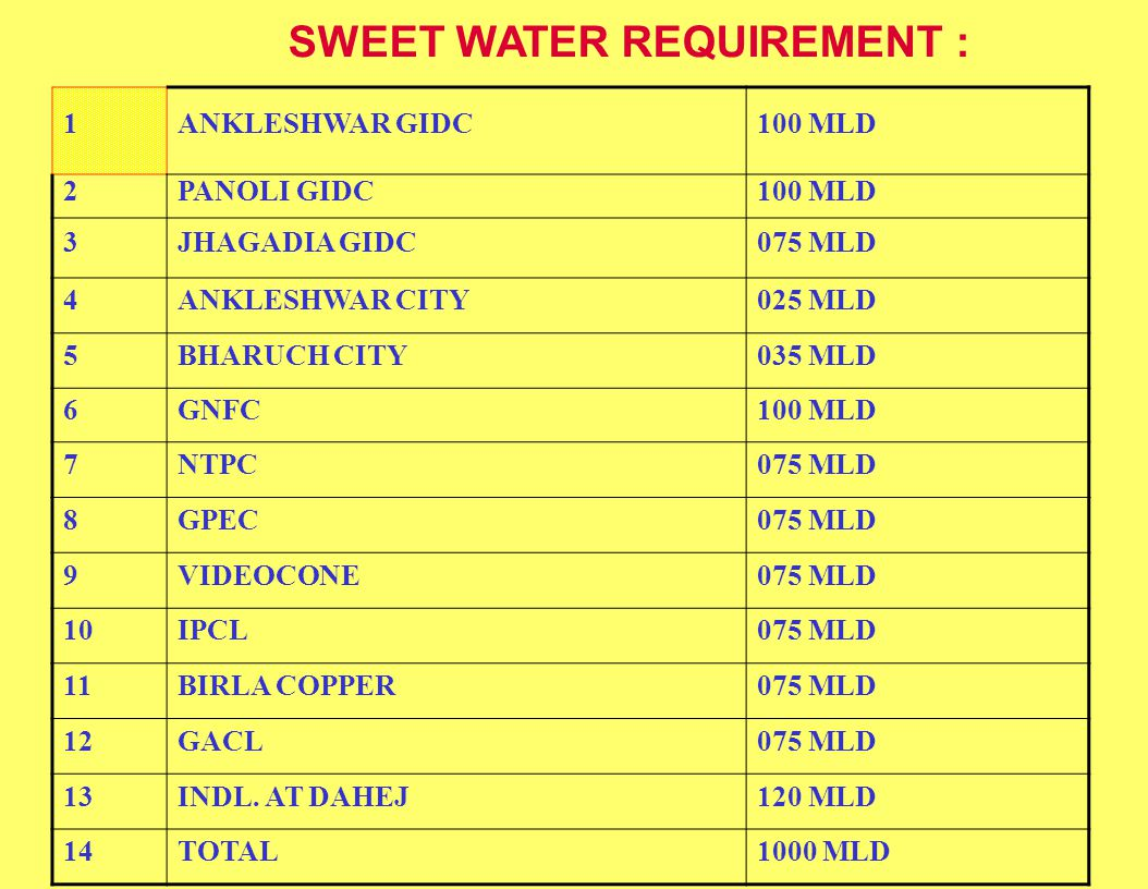 SWEET WATER REQUIREMENT : 1ANKLESHWAR GIDC100 MLD 2PANOLI GIDC100 MLD 3JHAGADIA GIDC075 MLD 4ANKLESHWAR CITY025 MLD 5BHARUCH CITY035 MLD 6GNFC100 MLD 7NTPC075 MLD 8GPEC075 MLD 9VIDEOCONE075 MLD 10IPCL075 MLD 11BIRLA COPPER075 MLD 12GACL075 MLD 13INDL.