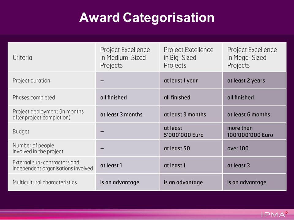 Award Categorisation