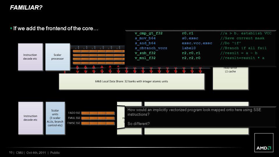 10 | CMU | Oct 4th, 2011 | Public FAMILIAR? If we add the frontend of the core… Graphics Core Next core Barcelona core v_cmp_gt_f32r0,r1//a > b, estab