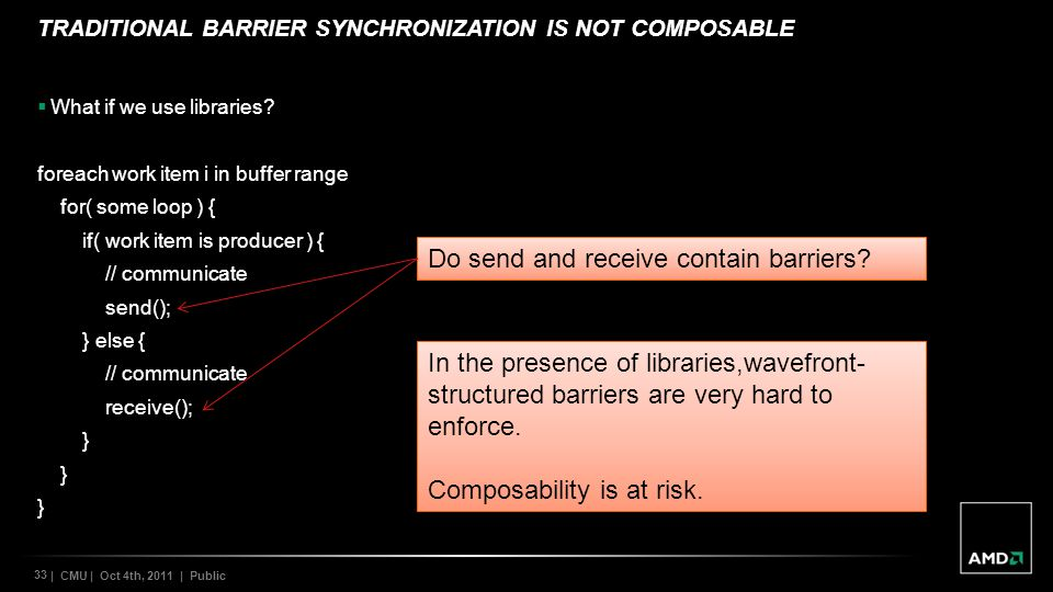 33 | CMU | Oct 4th, 2011 | Public TRADITIONAL BARRIER SYNCHRONIZATION IS NOT COMPOSABLE What if we use libraries.