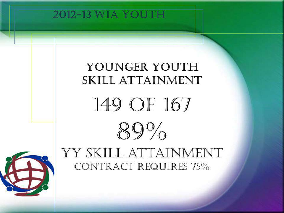 2012-13 WIA Youth Younger youth skill attainment 149 of 167 89% YY skill attainment contract requires 75%