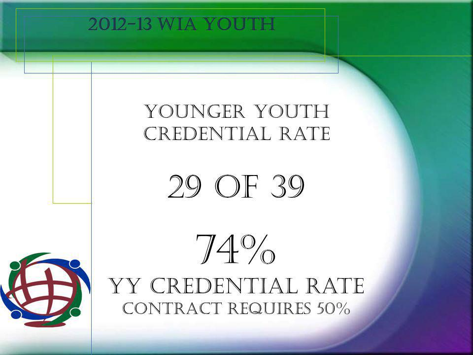 2012-13 WIA Youth Younger youth positive outcomes 33 of 39 85% YY positive outcomes contract requires 80%