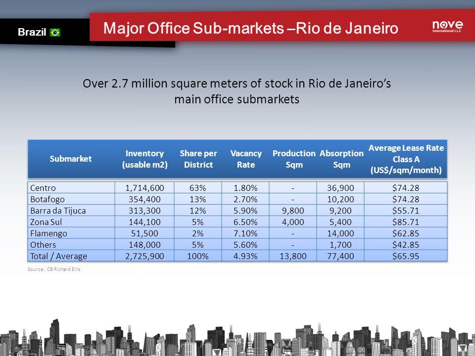 Source: CB Richard Ellis Major Office Sub-markets –Rio de Janeiro Brazil Over 2.7 million square meters of stock in Rio de Janeiros main office submar