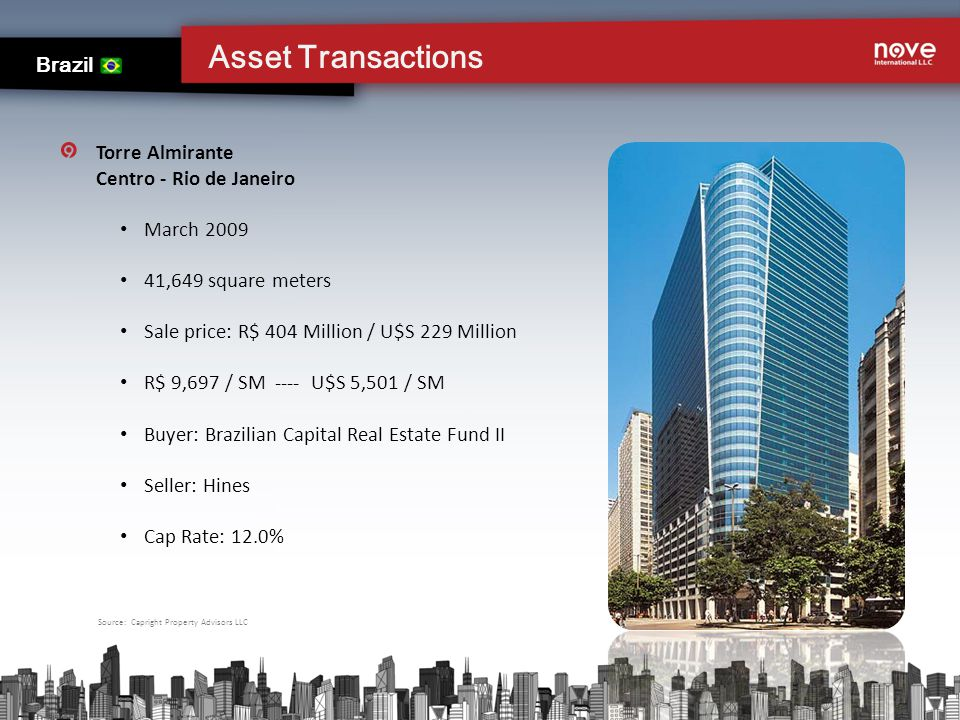Asset Transactions Brazil Torre Almirante Centro - Rio de Janeiro March 2009 41,649 square meters Sale price: R$ 404 Million / U$S 229 Million R$ 9,697 / SM ---- U$S 5,501 / SM Buyer: Brazilian Capital Real Estate Fund II Seller: Hines Cap Rate: 12.0% Source: Capright Property Advisors LLC