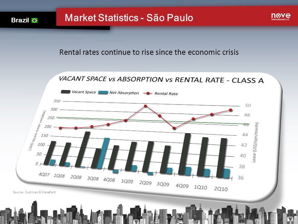 Vacancy remains fairly flat Market Statistics - São Paulo Brazil Absorption remains flat Rental rates continue to rise since the economic crisis Source: Cushman & Wakefield