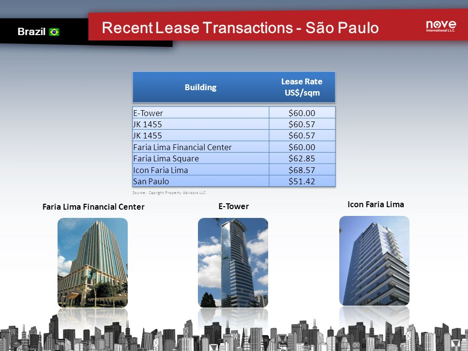 Recent Lease Transactions - São Paulo Brazil Icon Faria Lima E-Tower Faria Lima Financial Center Source: Capright Property Advisors LLC