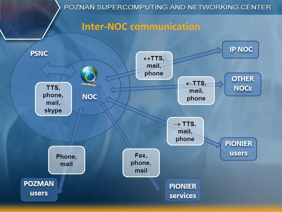 Inter-NOC communication NOC PSNC IP NOC POZMAN users PIONIER services OTHER NOCs PIONIER users TTS, mail, phone TTS, mail, phone Fax, phone, mail Phone, mail TTS, phone, mail, skype