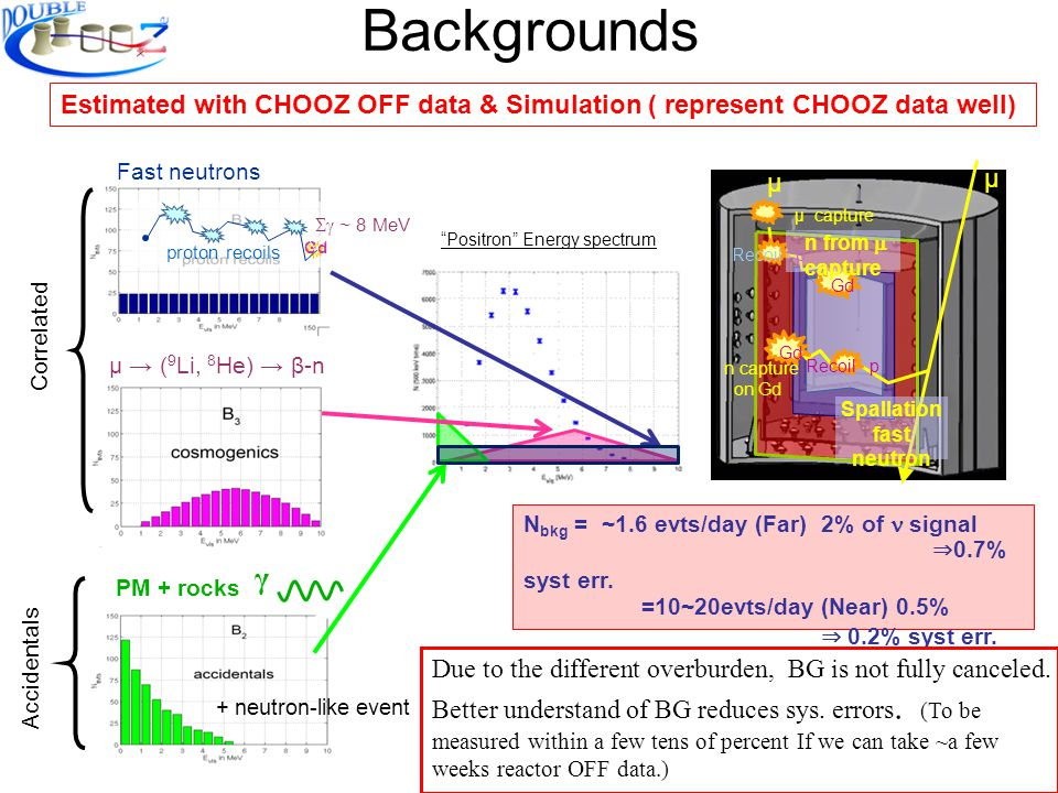 Backgrounds Estimated with CHOOZ OFF data & Simulation ( represent CHOOZ data well) Spallation fast neutron μ capture Recoil p n capture on Gd Gd Recoil p n from capture μ μ N bkg = ~1.6 evts/day (Far) 2% of signal 0.7% syst err.