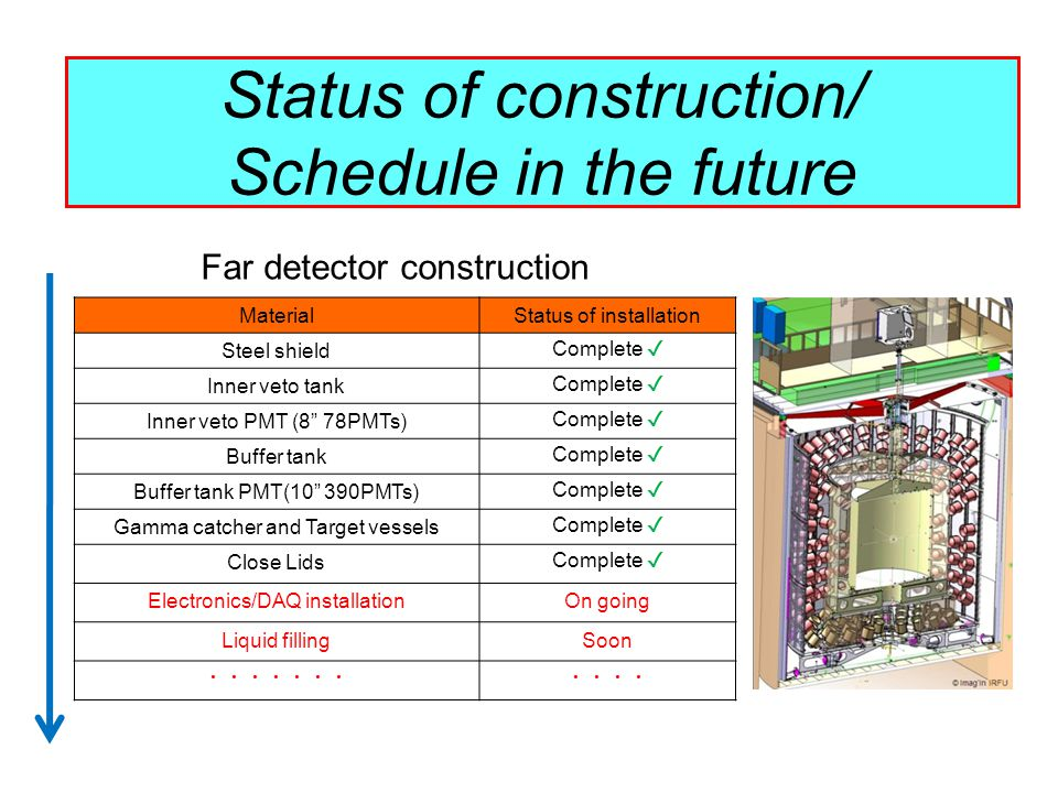 Status of construction/ Schedule in the future MaterialStatus of installation Steel shield Complete Inner veto tank Complete Inner veto PMT (8 78PMTs) Complete Buffer tank Complete Buffer tank PMT(10 390PMTs) Complete Gamma catcher and Target vessels Complete Close Lids Complete Electronics/DAQ installationOn going Liquid fillingSoon Far detector construction