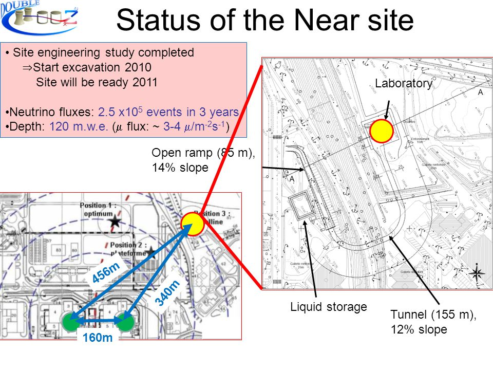 Status of the Near site Tunnel (155 m), 12% slope Site engineering study completed Start excavation 2010 Site will be ready 2011 Neutrino fluxes: 2.5 x10 5 events in 3 years Depth: 120 m.w.e.