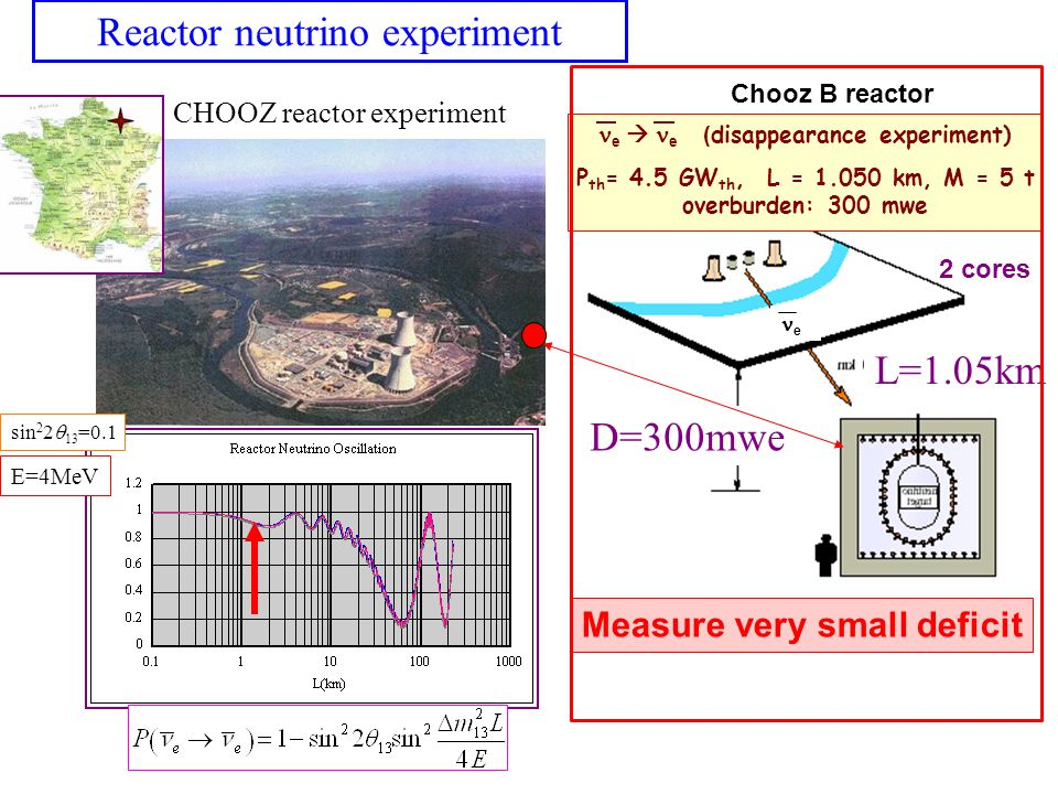 Reactor neutrino experiment L=1.05km D=300mwe CHOOZ reactor experiment e e ( disappearance experiment) P th = 4.5 GW th, L = 1.050 km, M = 5 t overburden: 300 mwe Chooz B reactor 2 cores sin 2 2 13 =0.1 E=4MeV Measure very small deficit e