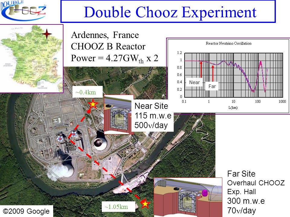 Double Chooz Experiment Far Near ~1.05km ~ 0.4km Ardennes, France CHOOZ B Reactor Power = 4.27GW th x 2 Far Site Overhaul CHOOZ Exp.