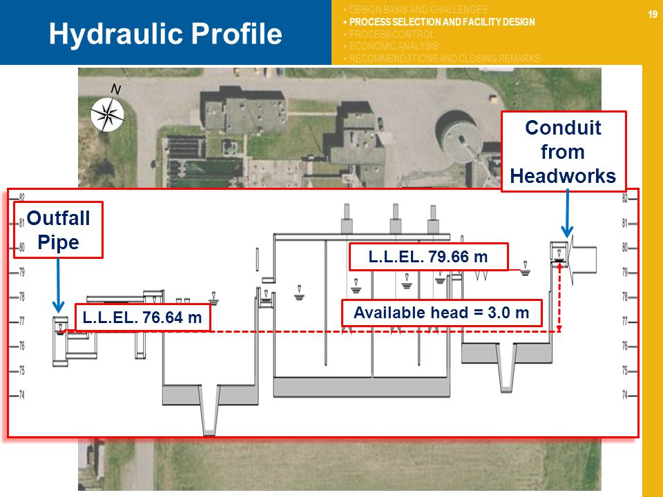 19 Hydraulic Profile DESIGN BASIS AND CHALLENGES PROCESS SELECTION AND FACILITY DESIGN PROCESS CONTROL ECONOMIC ANALYSIS RECOMMENDATIONS AND CLOSING REMARKS Available head = 3.0 m L.L.EL.