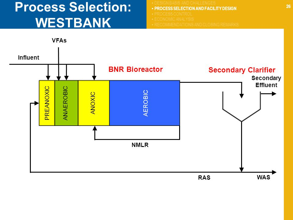 26 Process Selection: WESTBANK PREANOXICANAEROBICANOXICAEROBIC Influent Secondary Effluent NMLR RAS WAS DESIGN BASIS AND CHALLENGES PROCESS SELECTION
