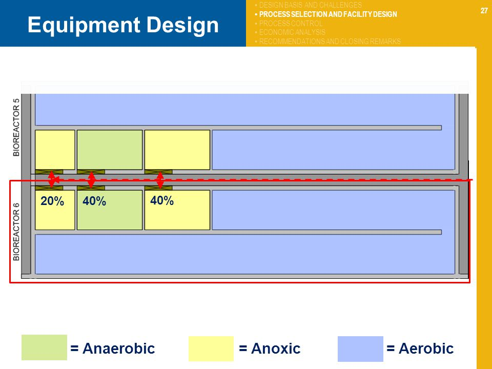 27 Equipment Design 40% 20%40% DESIGN BASIS AND CHALLENGES PROCESS SELECTION AND FACILITY DESIGN PROCESS CONTROL ECONOMIC ANALYSIS RECOMMENDATIONS AND CLOSING REMARKS = Anaerobic = Anoxic = Aerobic