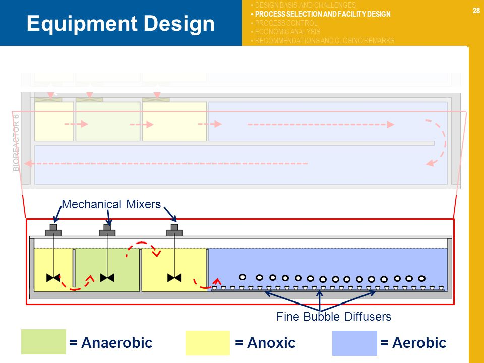 28 Equipment Design Mechanical Mixers Fine Bubble Diffusers DESIGN BASIS AND CHALLENGES PROCESS SELECTION AND FACILITY DESIGN PROCESS CONTROL ECONOMIC ANALYSIS RECOMMENDATIONS AND CLOSING REMARKS = Anaerobic = Anoxic = Aerobic