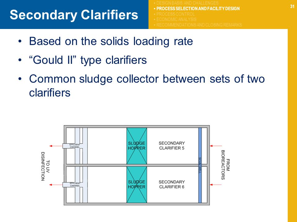 31 Secondary Clarifiers Based on the solids loading rate Gould II type clarifiers Common sludge collector between sets of two clarifiers DESIGN BASIS
