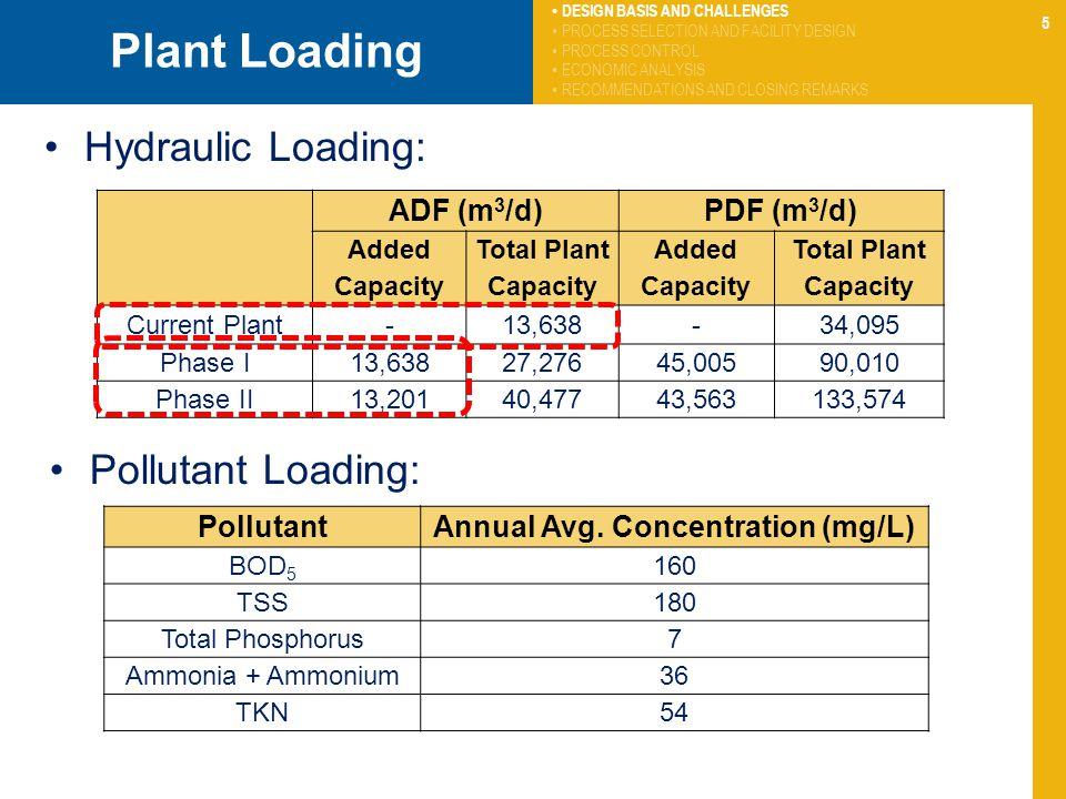 5 Plant Loading Hydraulic Loading: ADF (m 3 /d)PDF (m 3 /d) Added Capacity Total Plant Capacity Added Capacity Total Plant Capacity Current Plant-13,638-34,095 Phase I13,63827,27645,00590,010 Phase II13,20140,47743,563133,574 PollutantAnnual Avg.
