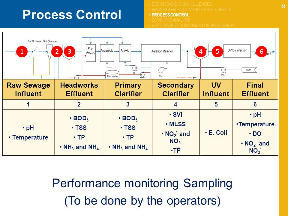 51 Process Control Performance monitoring Sampling (To be done by the operators) 1 Raw Sewage Influent Headworks Effluent Primary Clarifier Secondary