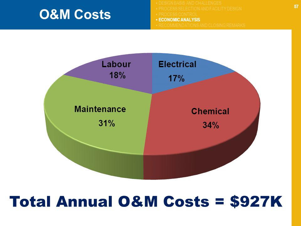 57 O&M Costs Total Annual O&M Costs = $927K Maintenance LabourElectrical Chemical DESIGN BASIS AND CHALLENGES PROCESS SELECTION AND FACILITY DESIGN PR