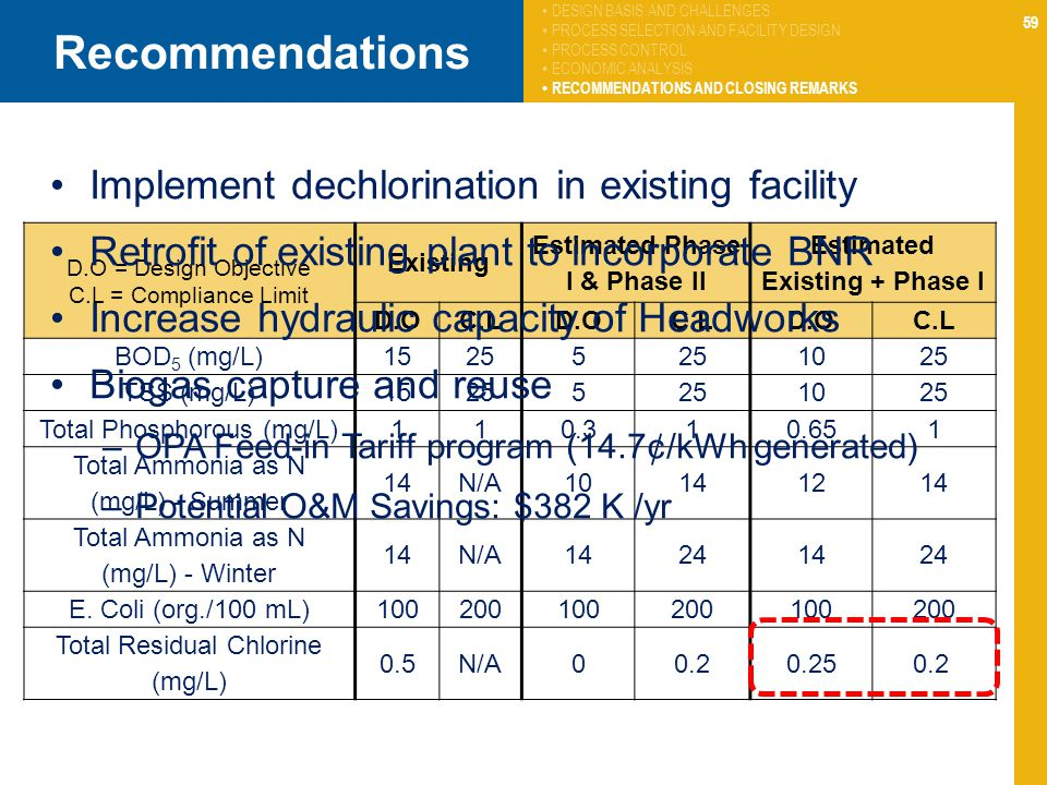 59 D.O = Design Objective C.L = Compliance Limit Existing Estimated Phase I & Phase II Estimated Existing + Phase I D.OC.LD.OC.LD.OC.L BOD 5 (mg/L)15255 1025 TSS (mg/L)15255 1025 Total Phosphorous (mg/L)110.310.651 Total Ammonia as N (mg/L) - Summer 14N/A10141214 Total Ammonia as N (mg/L) - Winter 14N/A14241424 E.