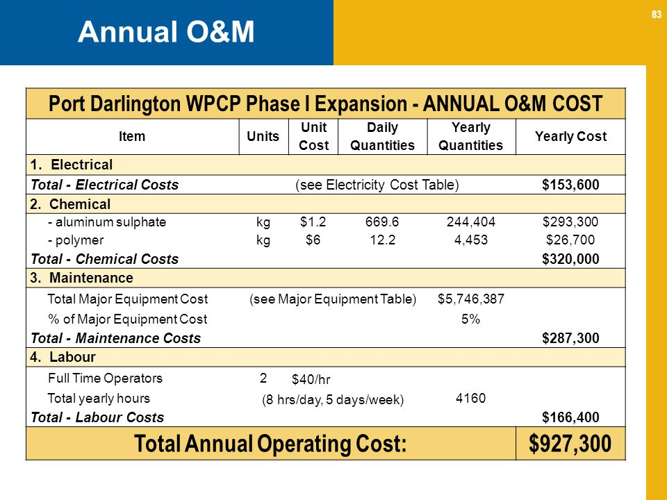 83 Annual O&M Port Darlington WPCP Phase I Expansion - ANNUAL O&M COST ItemUnits Unit Cost Daily Quantities Yearly Quantities Yearly Cost 1.