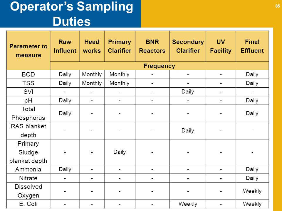 85 Operators Sampling Duties Parameter to measure Raw Influent Head works Primary Clarifier BNR Reactors Secondary Clarifier UV Facility Final Effluent Frequency BOD DailyMonthly ---Daily TSS DailyMonthly ---Daily SVI ----Daily-- pH Daily----- Total Phosphorus Daily----- RAS blanket depth ----Daily-- Primary Sludge blanket depth --Daily---- Ammonia Daily----- Nitrate ------Daily Dissolved Oxygen ------Weekly E.