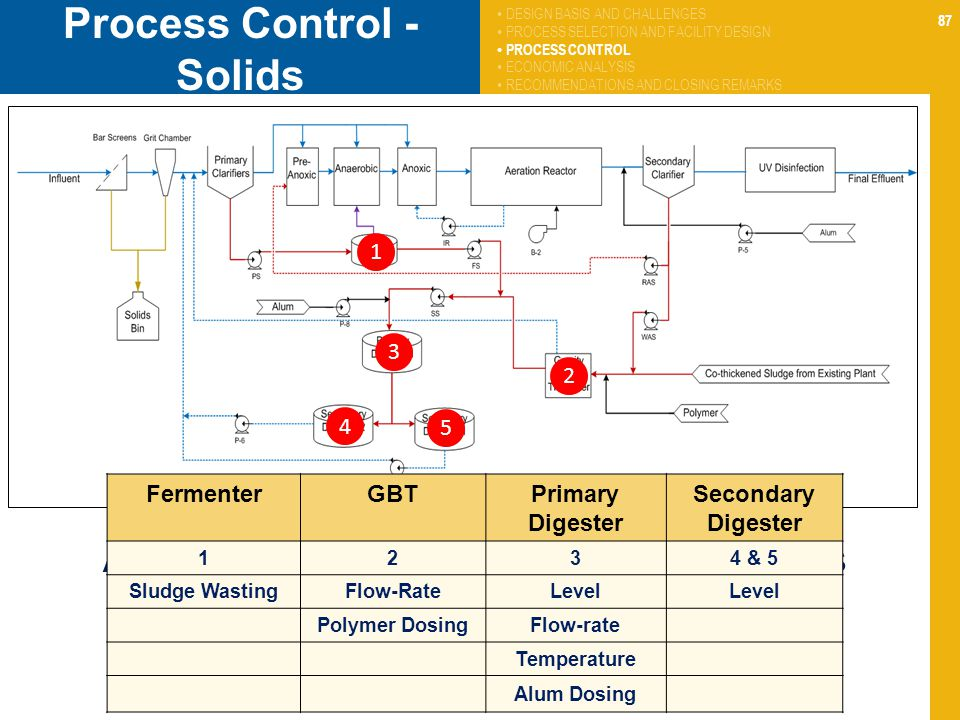 87 Process Control - Solids Automatic Monitoring and Control – Solids Handling (SCADA) 1 FermenterGBTPrimary Digester Secondary Digester 1234 & 5 Sludge WastingFlow-RateLevel Polymer DosingFlow-rate Temperature Alum Dosing 2 3 4 5 DESIGN BASIS AND CHALLENGES PROCESS SELECTION AND FACILITY DESIGN PROCESS CONTROL ECONOMIC ANALYSIS RECOMMENDATIONS AND CLOSING REMARKS
