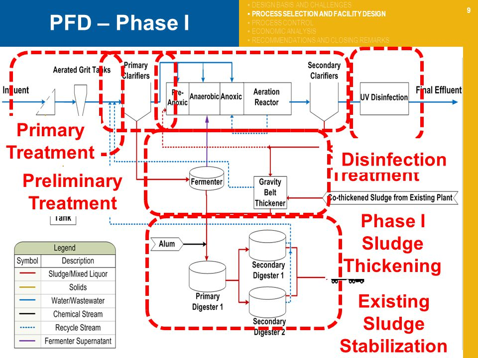 9 PFD – Phase I Preliminary Treatment Primary Treatment Secondary Treatment Disinfection Phase I Sludge Thickening Existing Sludge Stabilization DESIGN BASIS AND CHALLENGES PROCESS SELECTION AND FACILITY DESIGN PROCESS CONTROL ECONOMIC ANALYSIS RECOMMENDATIONS AND CLOSING REMARKS