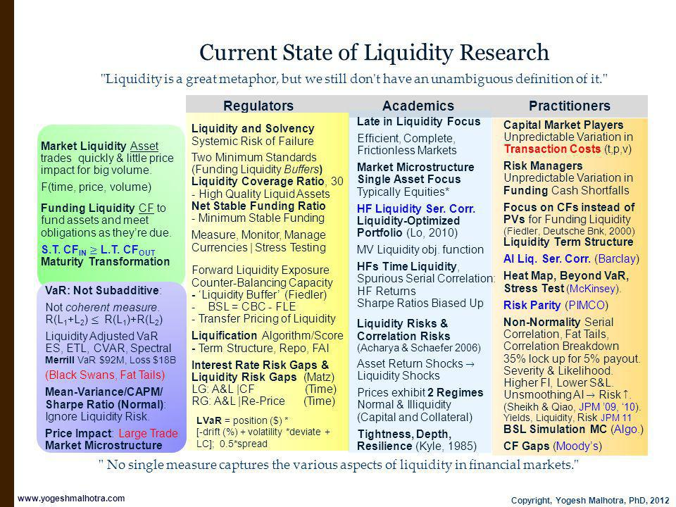 Copyright, Yogesh Malhotra, PhD, 2012 www.yogeshmalhotra.com Current State of Liquidity Research Regulators Academics Practitioners Liquidity and Solvency Systemic Risk of Failure Two Minimum Standards (Funding Liquidity Buffers) Liquidity Coverage Ratio, 30 - High Quality Liquid Assets Net Stable Funding Ratio - Minimum Stable Funding Measure, Monitor, Manage Currencies | Stress Testing Forward Liquidity Exposure Counter-Balancing Capacity - Liquidity Buffer (Fiedler) - BSL = CBC - FLE - Transfer Pricing of Liquidity Liquification Algorithm/Score - Term Structure, Repo, FAI Interest Rate Risk Gaps & Liquidity Risk Gaps (Matz) LG: A&L |CF (Time) RG: A&L |Re-Price (Time) Liquidity is a great metaphor, but we still don t have an unambiguous definition of it. LVaR = position ($) * [-drift (%) + volatility *deviate + LC]; 0.5*spread No single measure captures the various aspects of liquidity in financial markets.