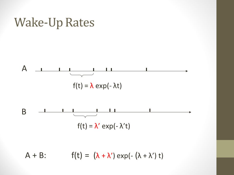 Inter Wake-up Time f(t) = λ exp(- λt) exponential distribution λ = average # of wake-ups per unit time