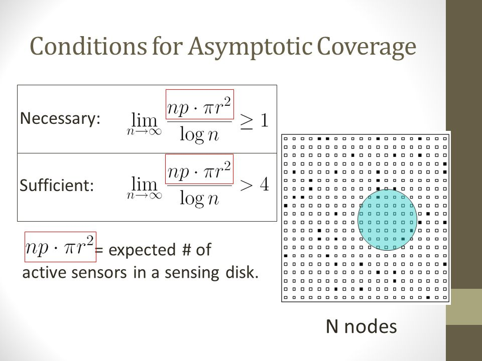 Unreliable Sensor Grid: Coverage and Connectivity, INFOCOM 2003 Active Dead p: probability( active ) r: sensing range Necessary and sufficient conditi