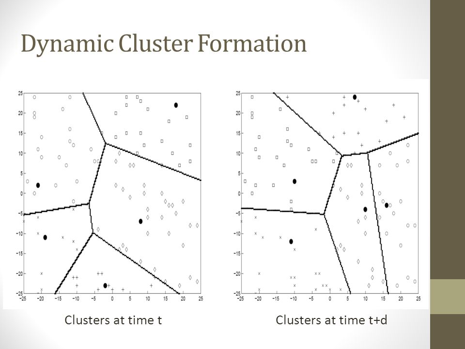 Cluster Head Selection Algorithm Each node will be Cluster Head once in N/k rounds Probability for each node i to be a cluster-head at time t (2) C i