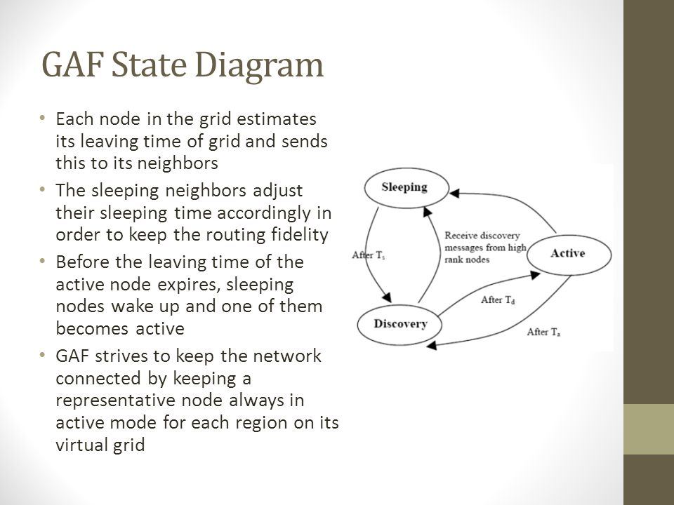 GAF States Three States Discovery Active Sleep Discovery state is used for determining the neighbors in the grid Nodes change states from sleeping to