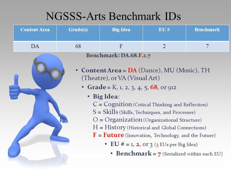 Content AreaGrade(s)Big IdeaEU #Benchmark DA68F27 Content Area = DA (Dance), MU (Music), TH (Theatre), or VA (Visual Art) Grade = K, 1, 2, 3, 4, 5, 68